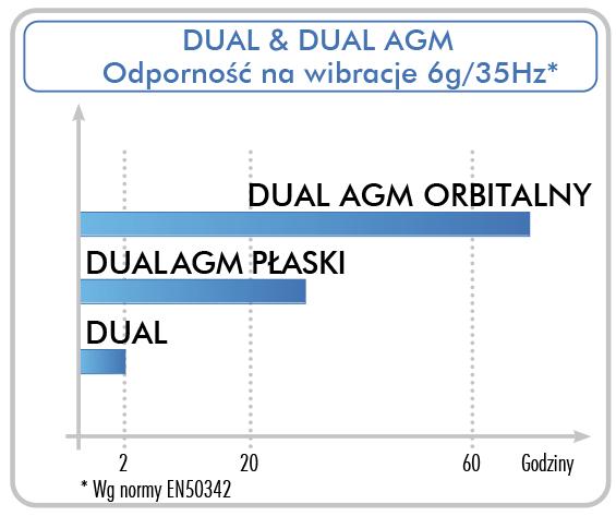 Porównanie odporności na wibracje akumulatorów Exide Marine & Multifit