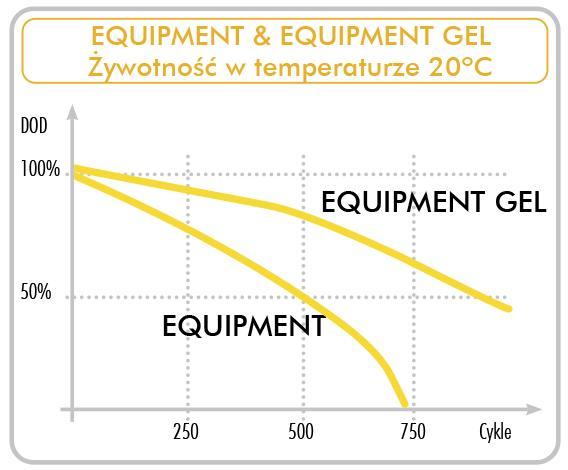 Porównanie żywotności akumulatorów Exide Marine & Multifit